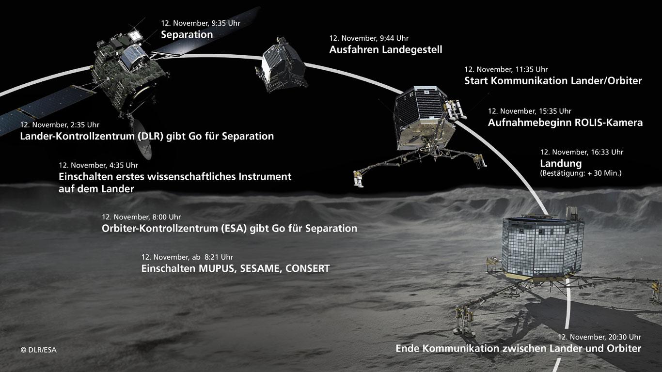 Choreographie einer Kometenlandung